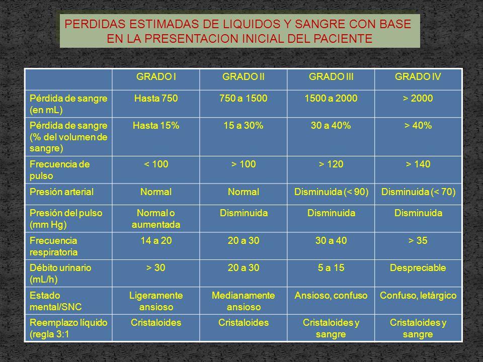 PERDIDAS ESTIMADAS DE LIQUIDOS Y SANGRE CON BASE