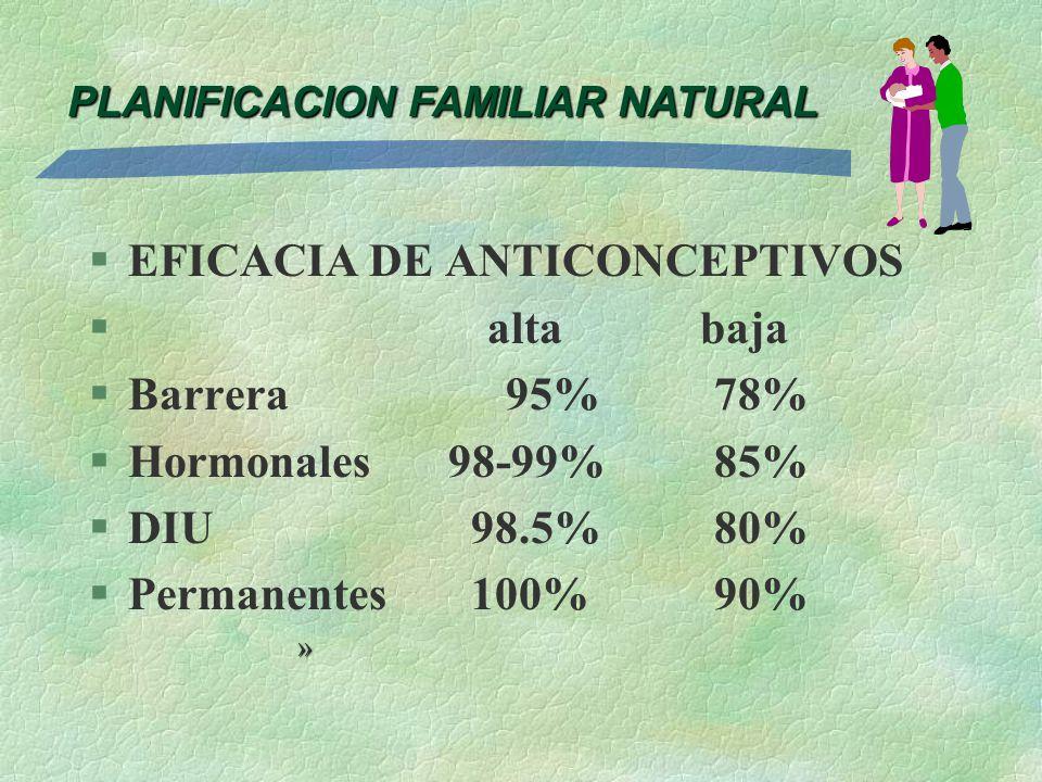 EFICACIA DE ANTICONCEPTIVOS