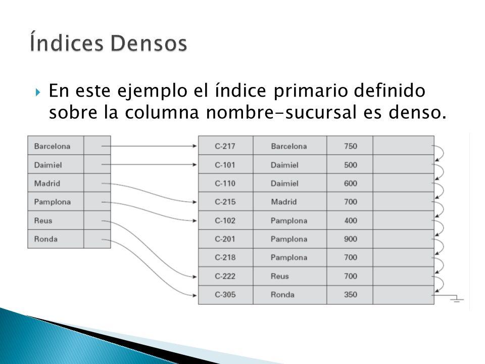 Índices Densos En este ejemplo el índice primario definido sobre la columna nombre-sucursal es denso.
