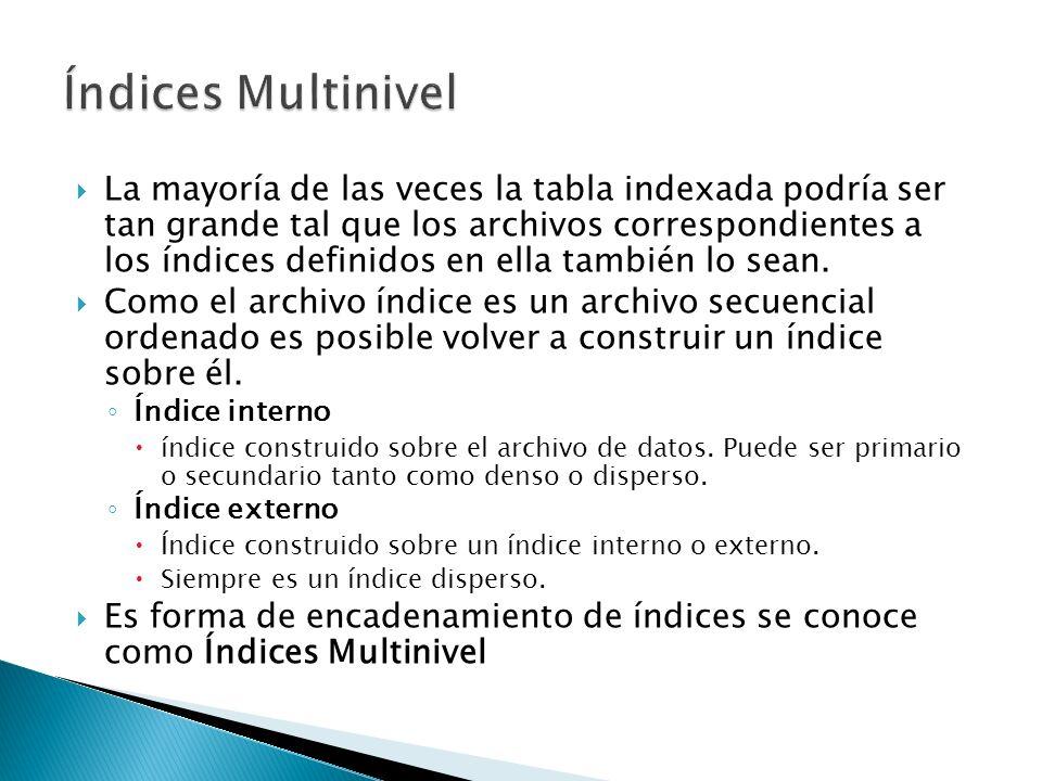Índices Multinivel