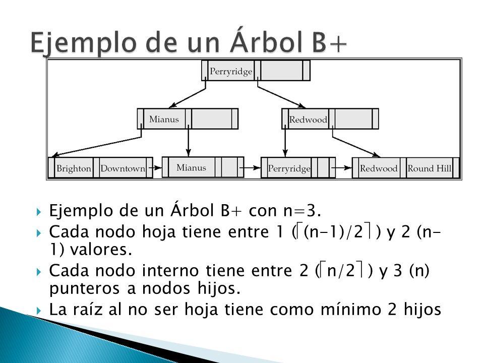 Ejemplo de un Árbol B+ Ejemplo de un Árbol B+ con n=3.