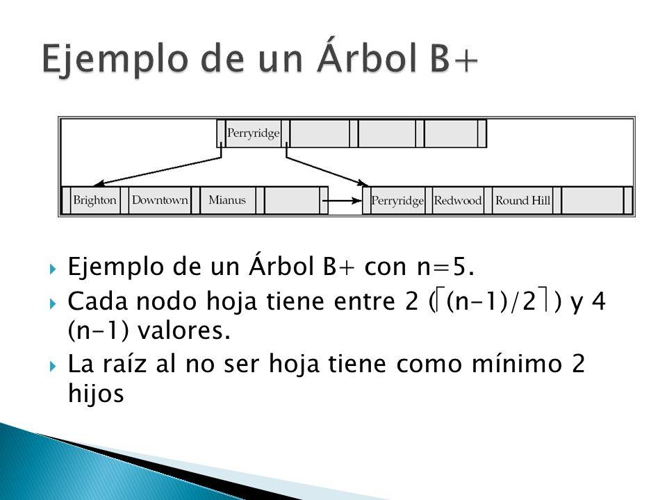 Ejemplo de un Árbol B+ Ejemplo de un Árbol B+ con n=5.