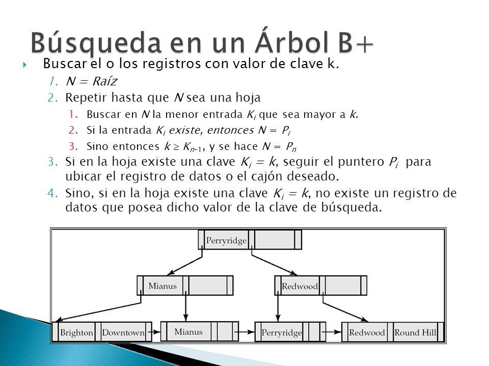 Búsqueda en un Árbol B+ Buscar el o los registros con valor de clave k. N = Raíz. Repetir hasta que N sea una hoja.