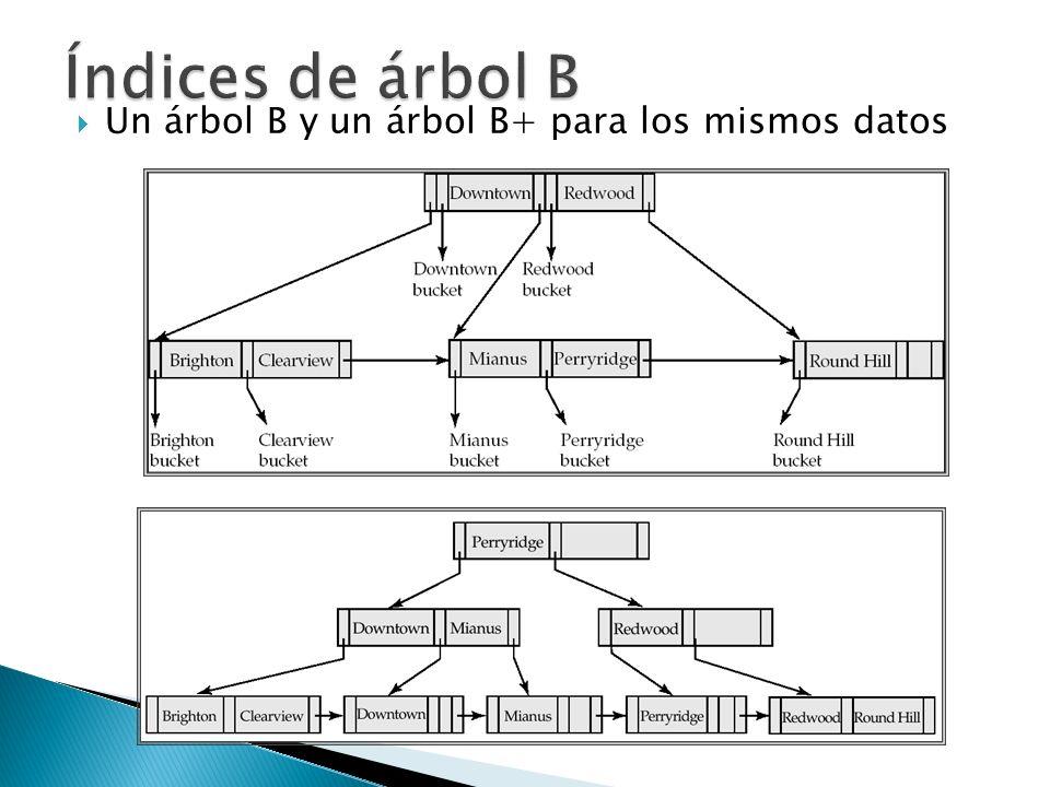 Índices de árbol B Un árbol B y un árbol B+ para los mismos datos