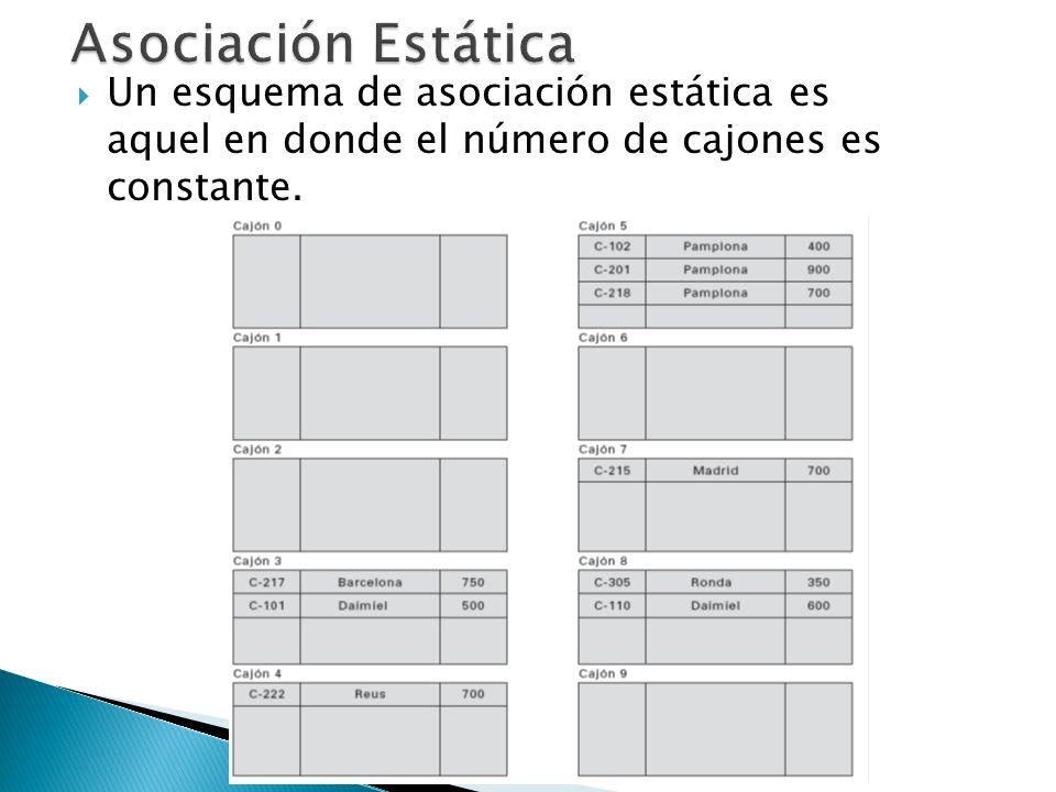 Asociación Estática Un esquema de asociación estática es aquel en donde el número de cajones es constante.