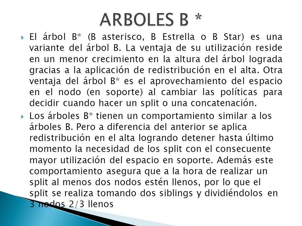 ARBOLES B *