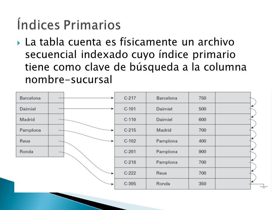 Índices Primarios