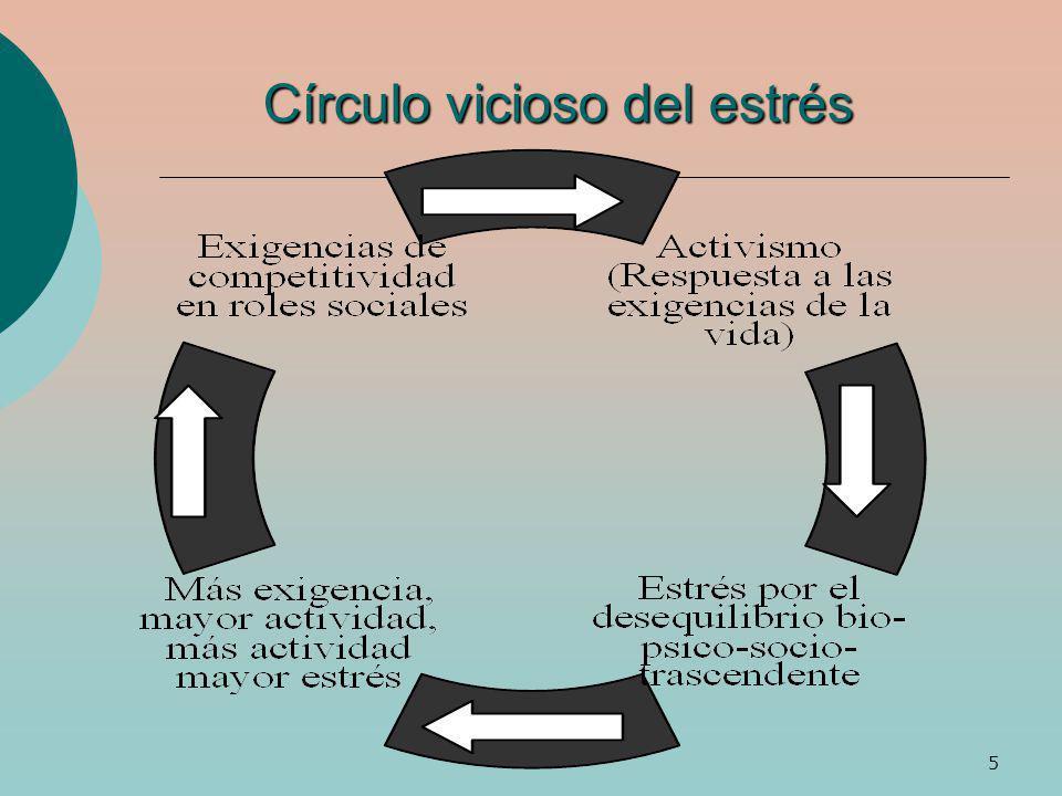 Círculo vicioso del estrés