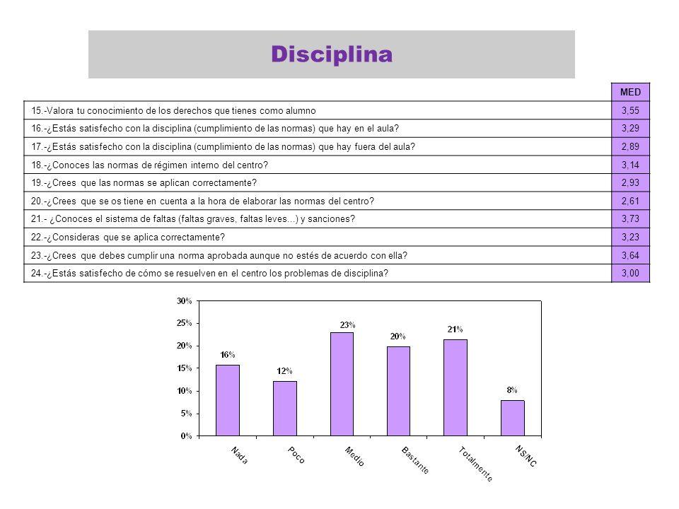 Disciplina MED. 15.-Valora tu conocimiento de los derechos que tienes como alumno. 3,55.