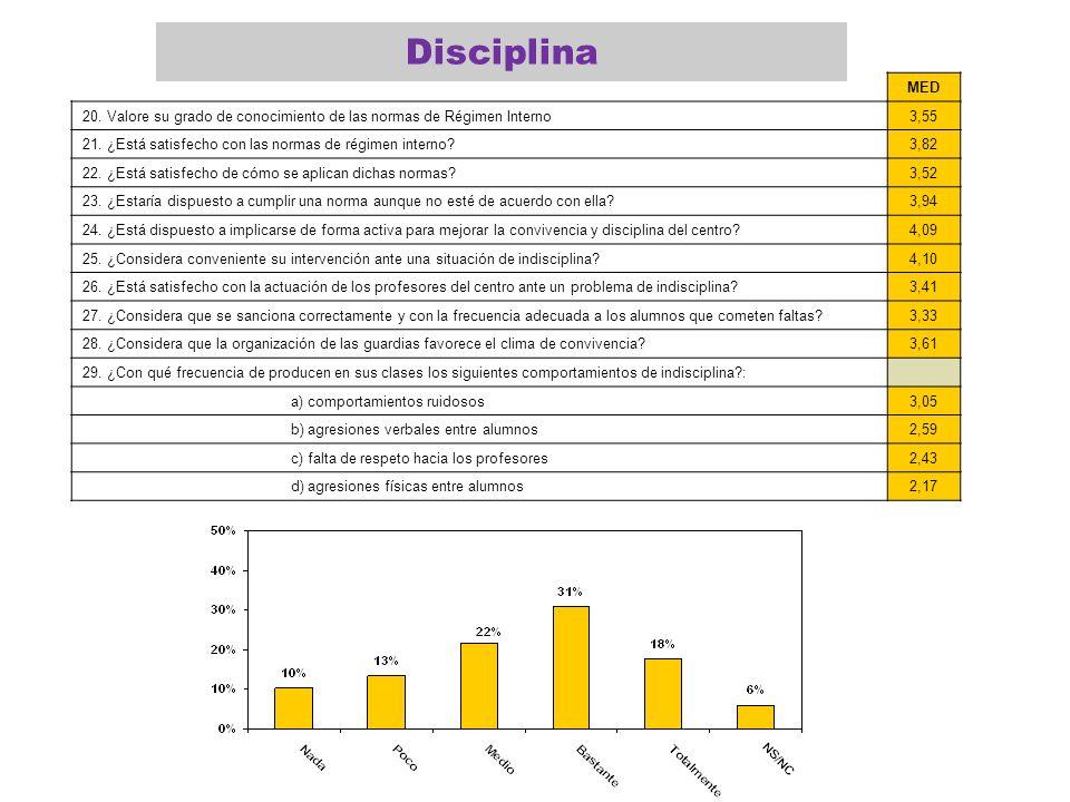 Disciplina MED. 20. Valore su grado de conocimiento de las normas de Régimen Interno. 3,55.