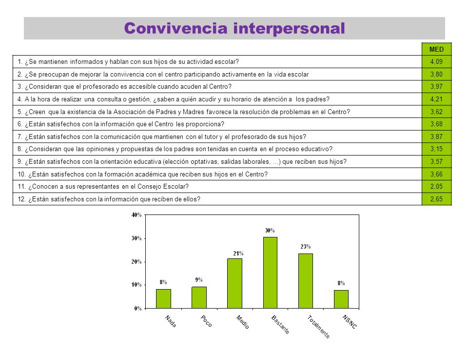 Convivencia interpersonal