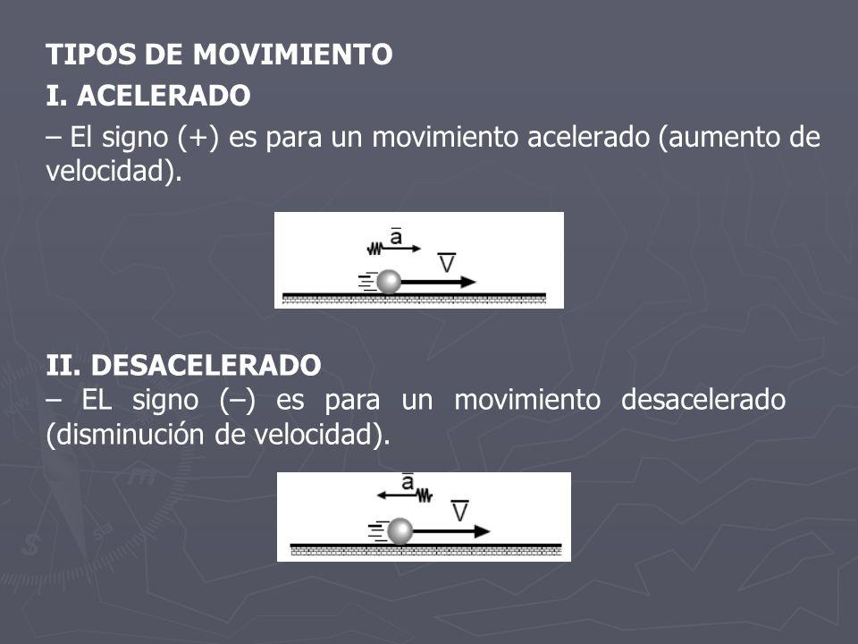 TIPOS DE MOVIMIENTO I. ACELERADO. – El signo (+) es para un movimiento acelerado (aumento de velocidad).