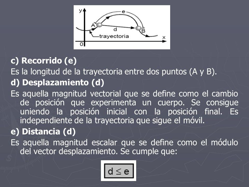 c) Recorrido (e) Es la longitud de la trayectoria entre dos puntos (A y B). d) Desplazamiento (d)