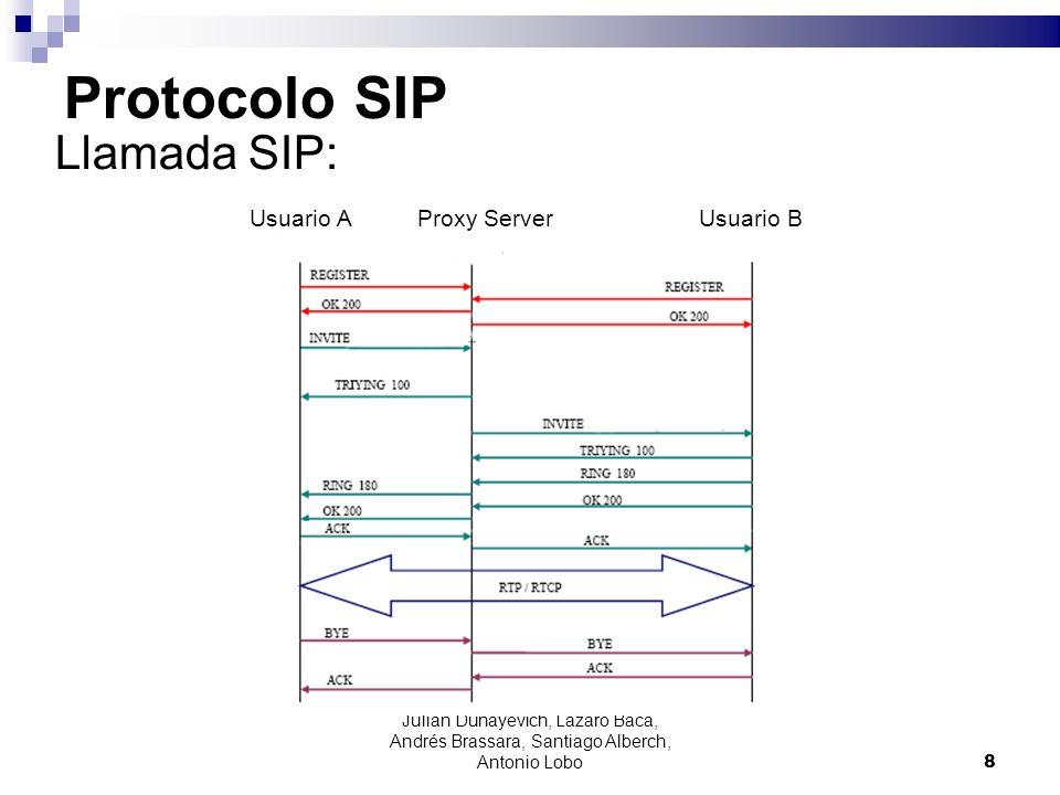 Protocolo SIP Llamada SIP: Usuario A Proxy Server Usuario B