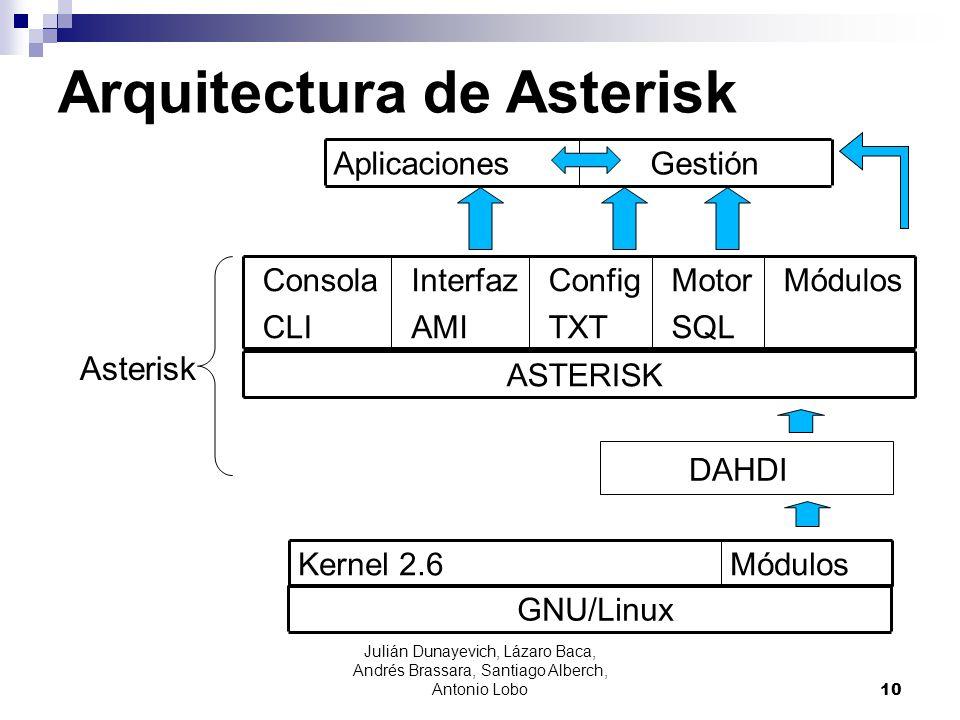 Arquitectura de Asterisk