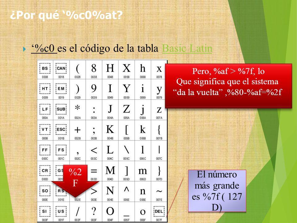 '%c0 es el código de la tabla Basic Latin