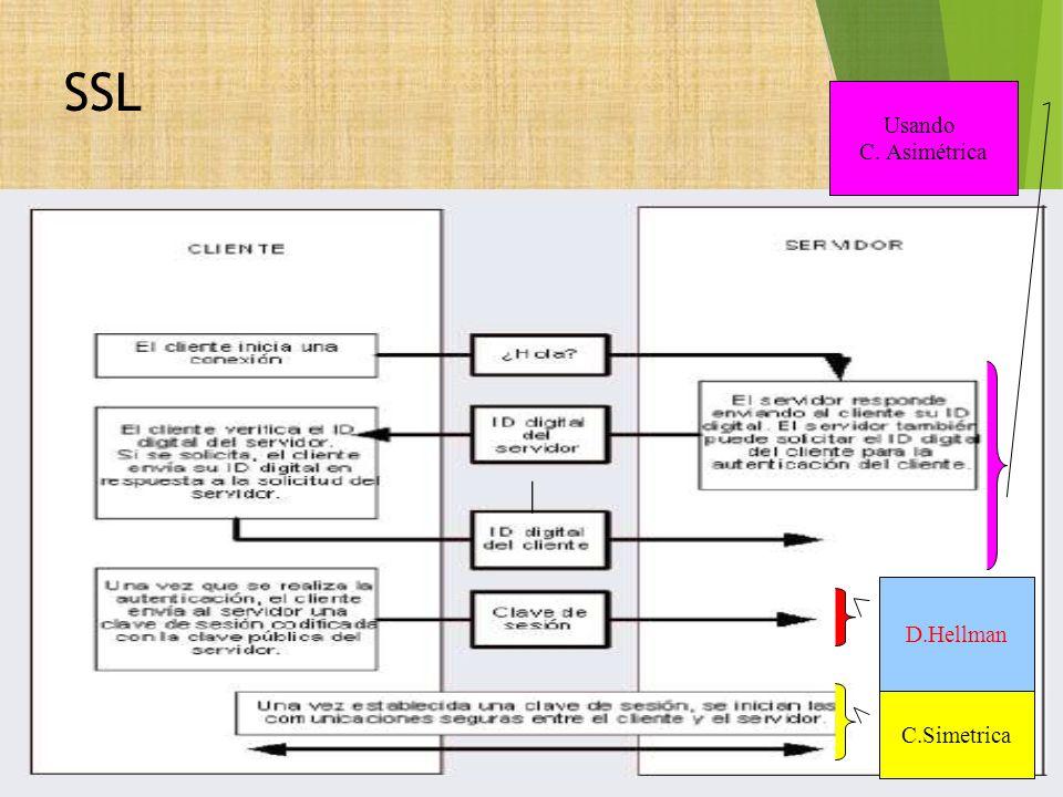 SSL Usando C. Asimétrica | D.Hellman C.Simetrica