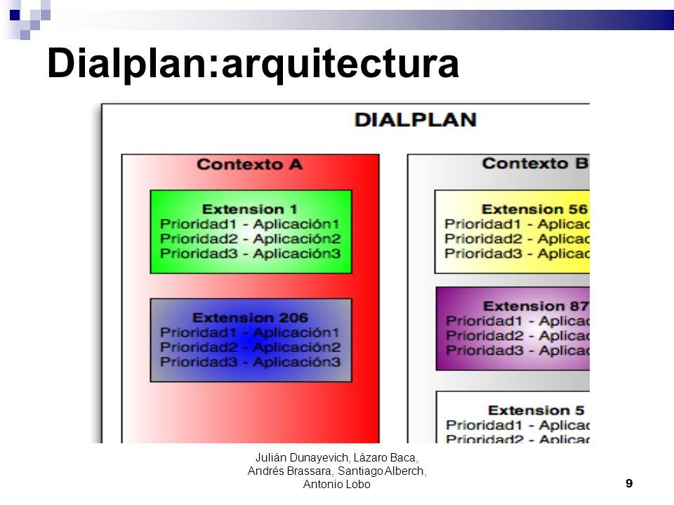 Dialplan:arquitectura