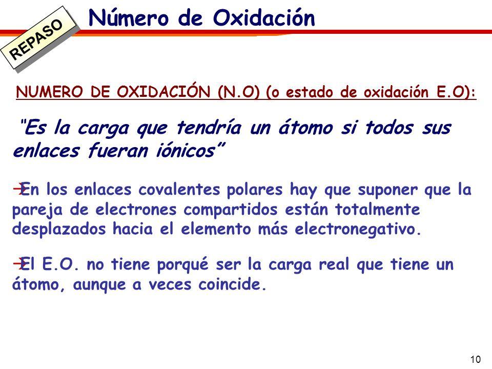 Número de OxidaciónREPASO. NUMERO DE OXIDACIÓN (N.O) (o estado de oxidación E.O):