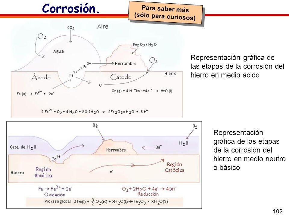Corrosión.Para saber más. (sólo para curiosos) Representación gráfica de las etapas de la corrosión del hierro en medio ácido.