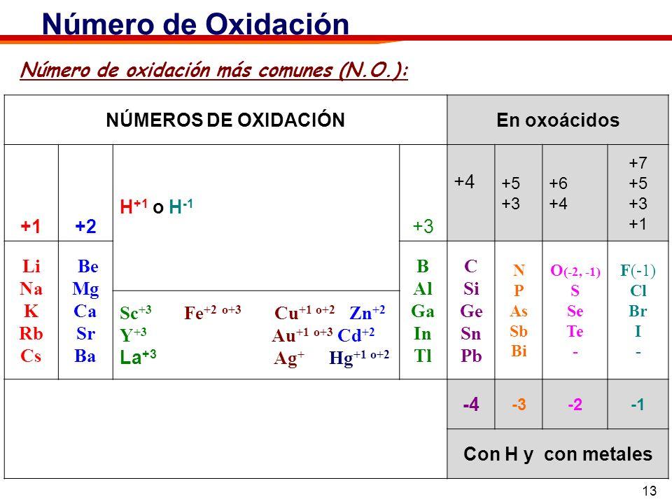 Número de Oxidación Número de oxidación más comunes (N.O.):