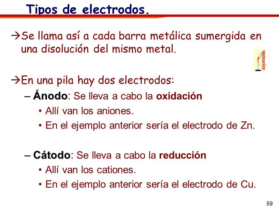 Tipos de electrodos. Se llama así a cada barra metálica sumergida en una disolución del mismo metal.
