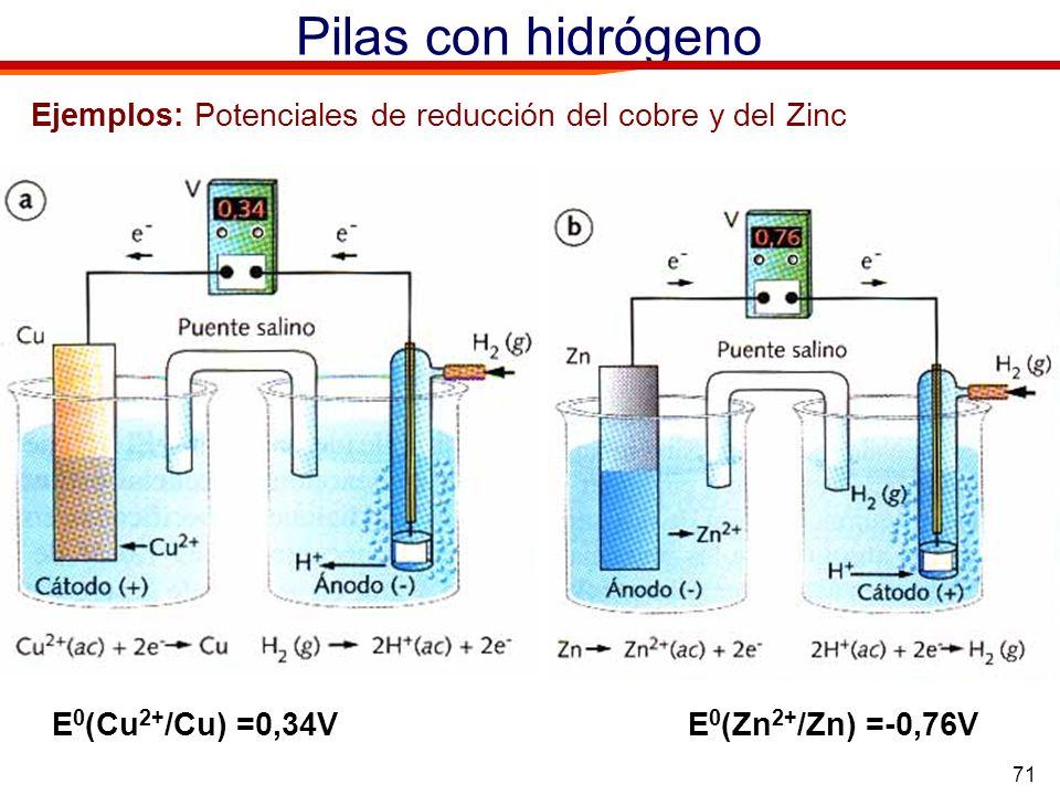 Pilas con hidrógeno Ejemplos: Potenciales de reducción del cobre y del Zinc.
