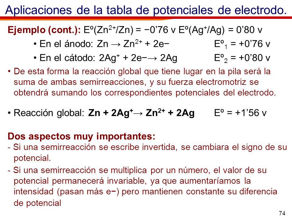 Aplicaciones de la tabla de potenciales de electrodo.