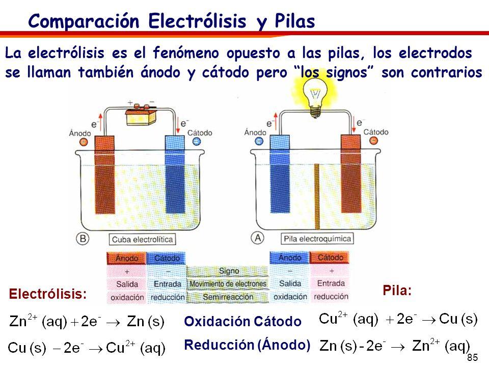 Comparación Electrólisis y Pilas