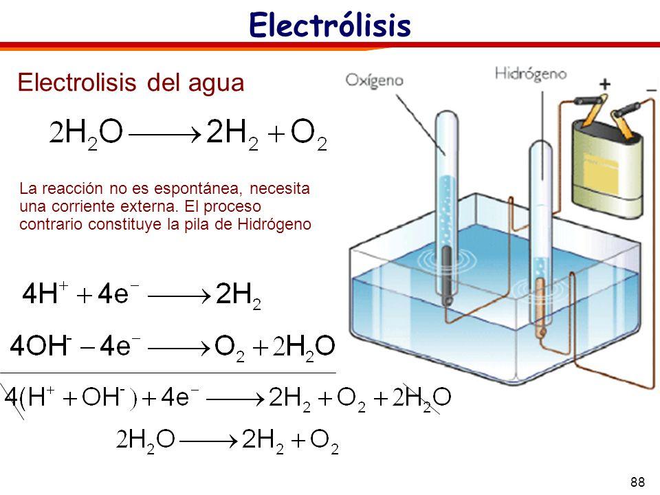 Electrólisis Electrolisis del agua