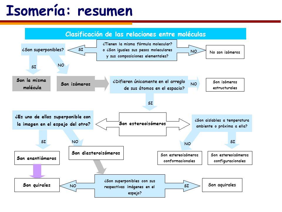 Isomería: resumen Clasificación de las relaciones entre moléculas