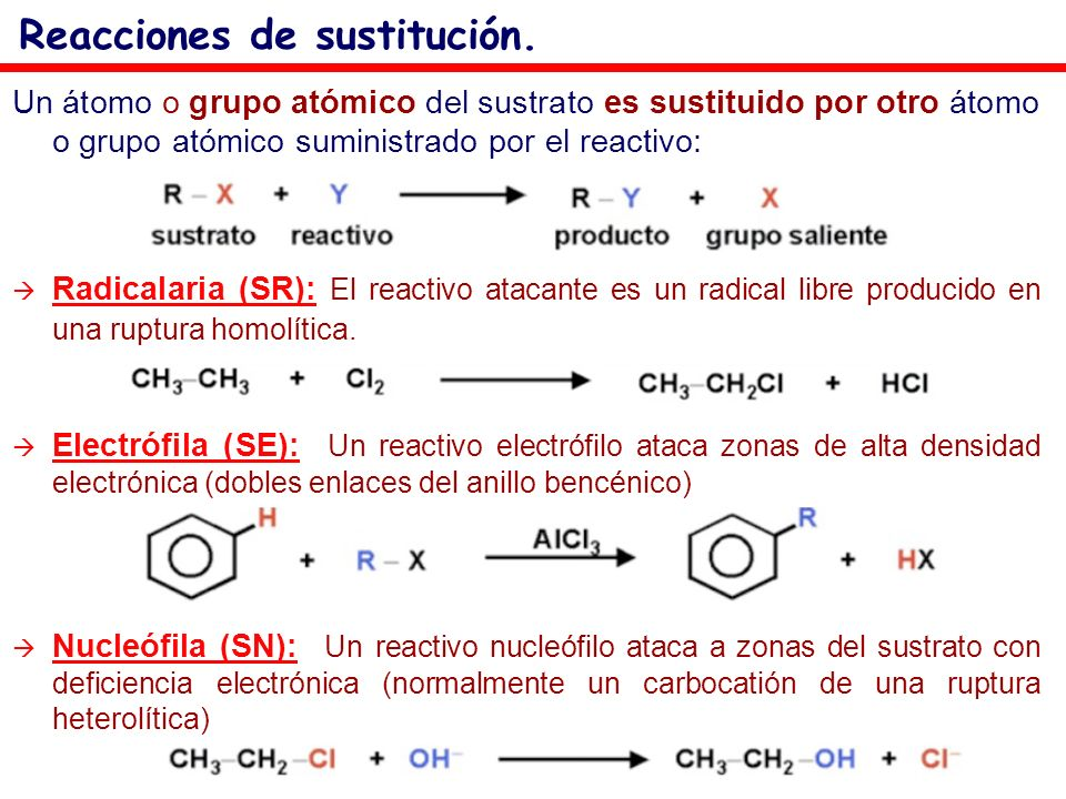 Reacciones de sustitución.