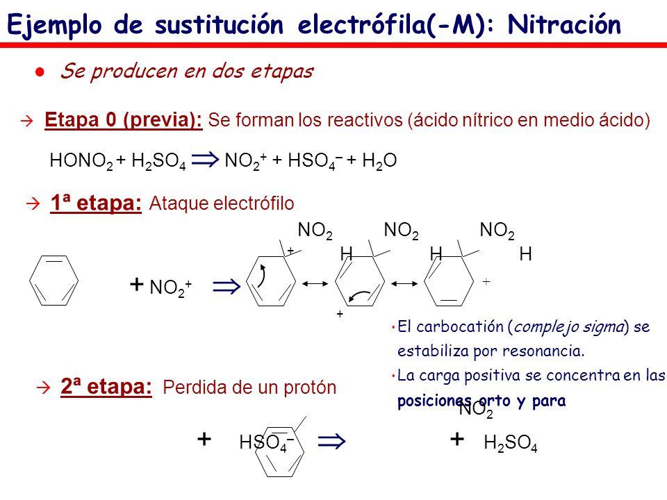 Ejemplo de sustitución electrófila(-M): Nitración