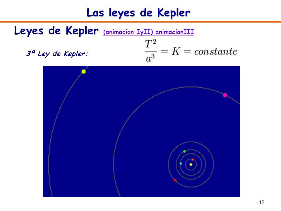 Leyes de Kepler (animacion IyII) animacionIII