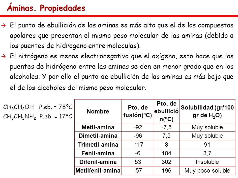 Solubilidad (gr/100 gr de H2O)