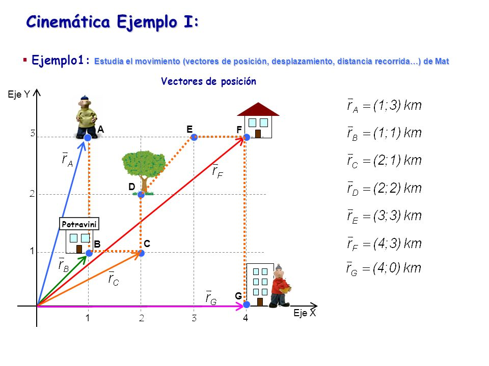 Cinemática Ejemplo I: Ejemplo1: Estudia el movimiento (vectores de posición, desplazamiento, distancia recorrida…) de Mat.