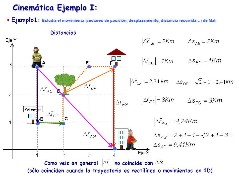 Cinemática Ejemplo I:Ejemplo1: Estudia el movimiento (vectores de posición, desplazamiento, distancia recorrida…) de Mat.