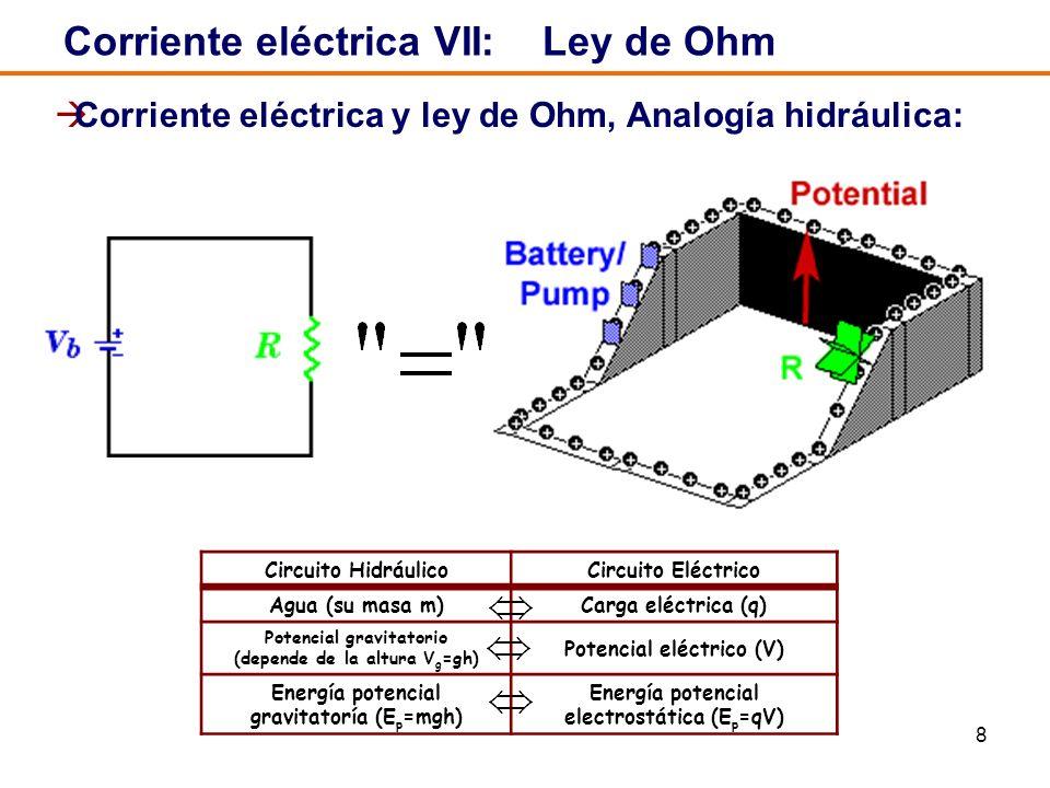 Corriente eléctrica VII: Ley de Ohm