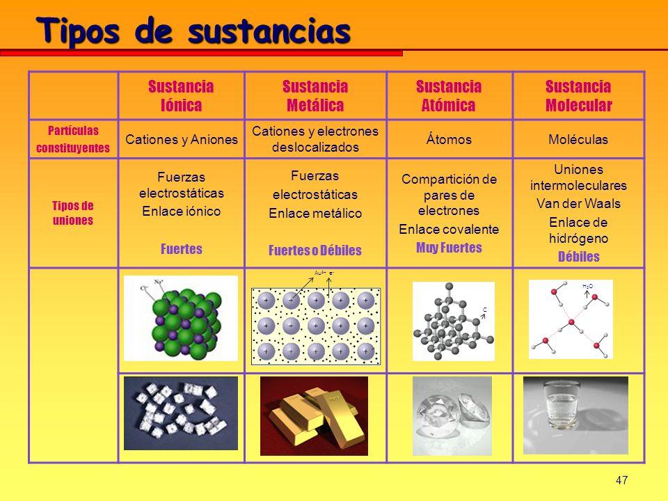 Tipos de sustancias Sustancia Iónica Metálica Sustancia Atómica