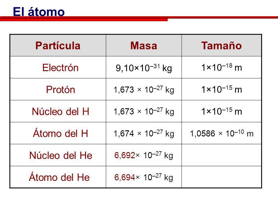El átomo Partícula Masa Tamaño Electrón Protón Núcleo del H