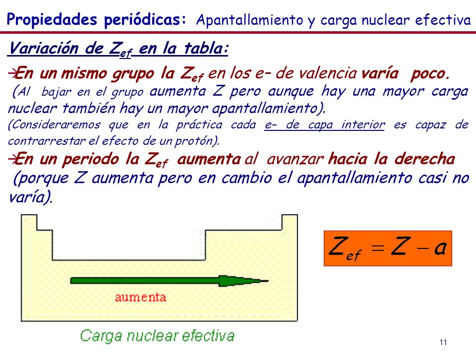 Propiedades periódicas: Apantallamiento y carga nuclear efectiva