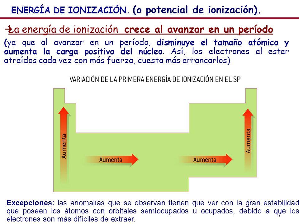 La energía de ionización crece al avanzar en un período