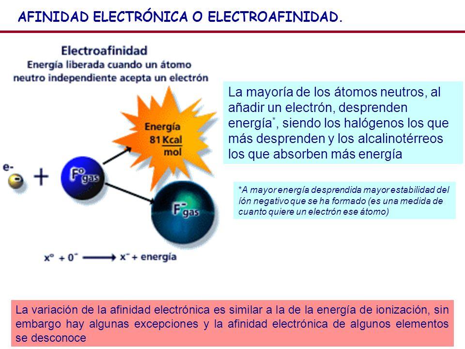 AFINIDAD ELECTRÓNICA O ELECTROAFINIDAD.