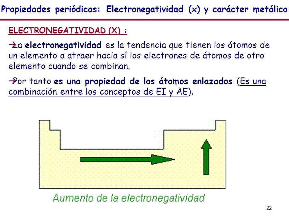 Propiedades periódicas: Electronegatividad (x) y carácter metálico