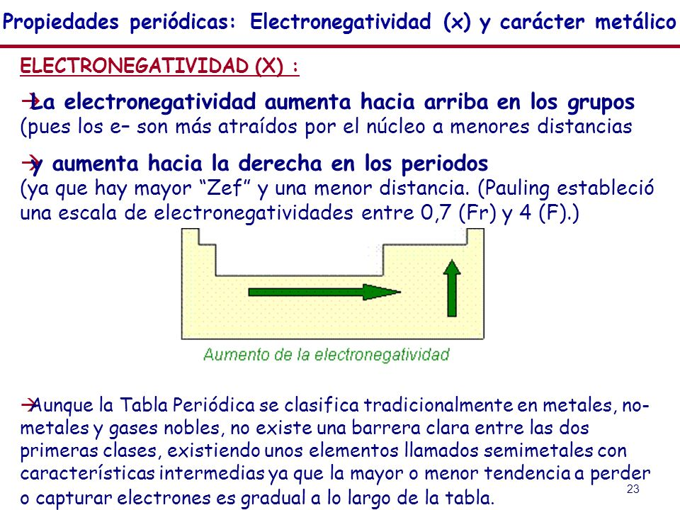 propiedades peridicas electronegatividad x y carcter metlico - Tabla Periodica De Los Elementos Quimicos Con Electronegatividad
