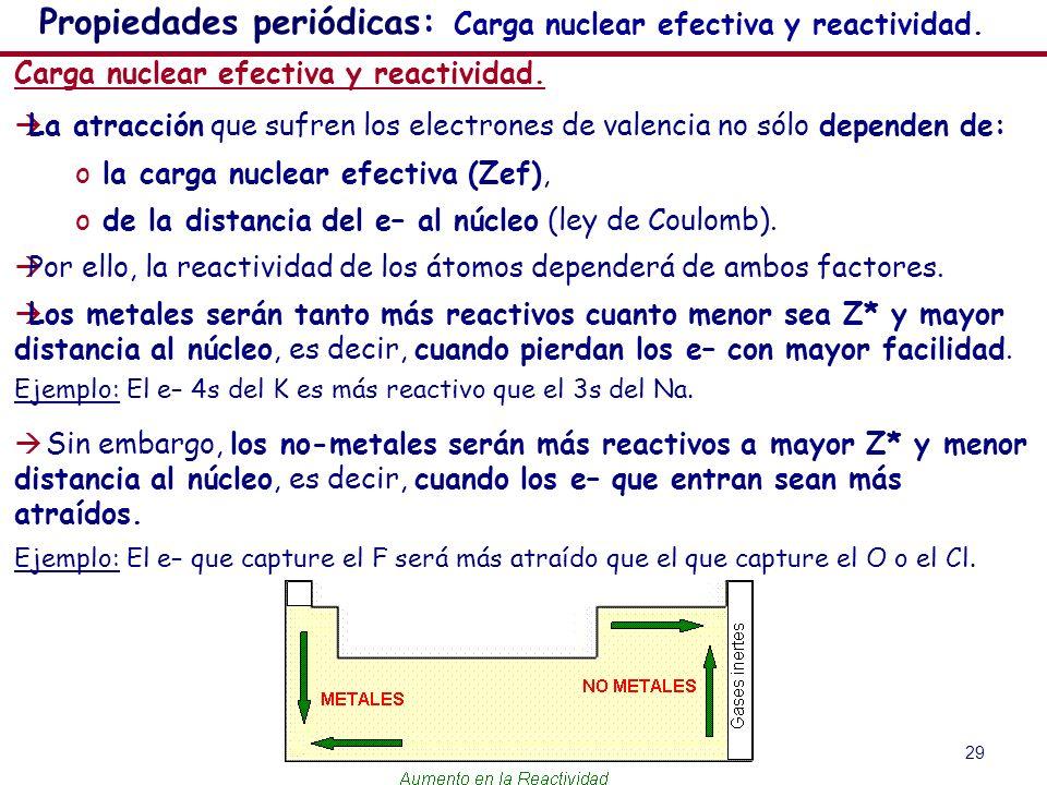 Propiedades periódicas: Carga nuclear efectiva y reactividad.