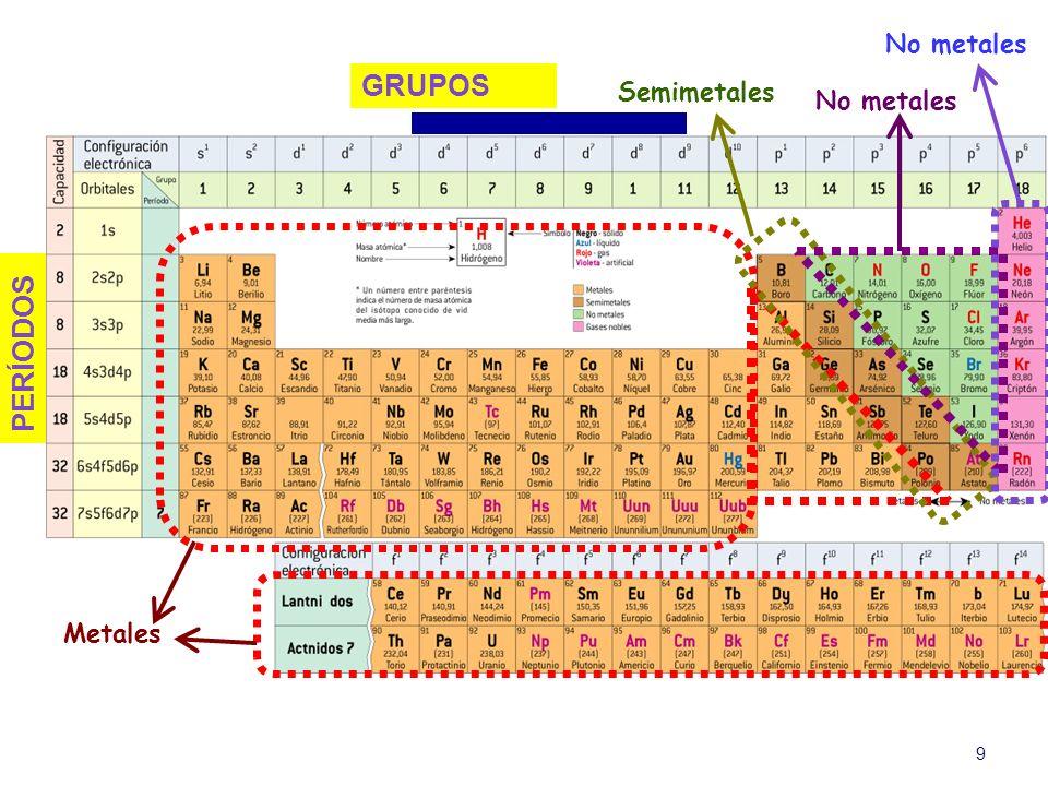 No metales GRUPOS Semimetales No metales PERÍODOS Metales