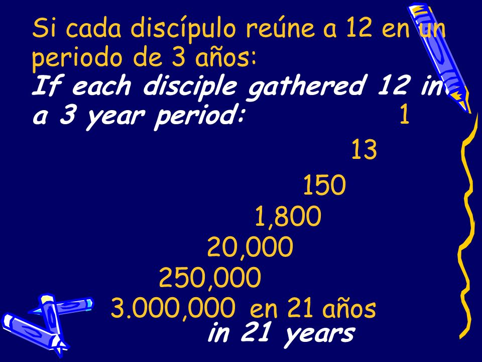 Si cada discípulo reúne a 12 en un periodo de 3 años: If each disciple gathered 12 in a 3 year period: 1