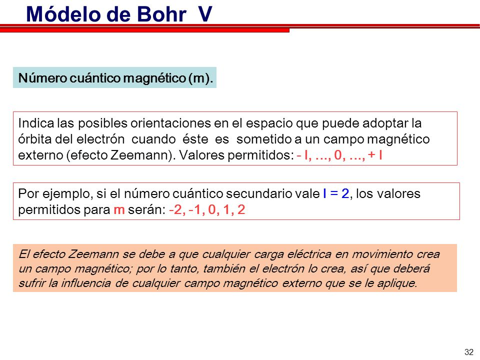 Módelo de Bohr V Número cuántico magnético (m).