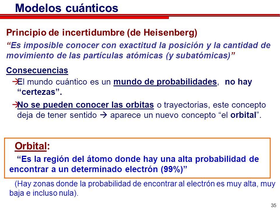 Modelos cuánticos Orbital: Principio de incertidumbre (de Heisenberg)